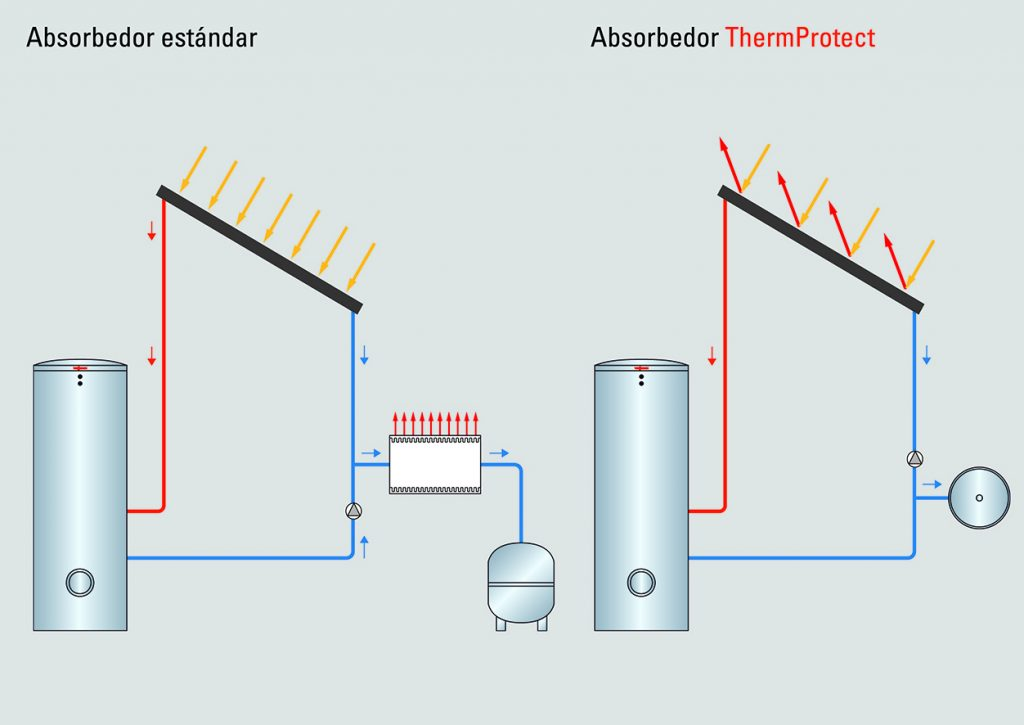 Absorbedor ThermProtect